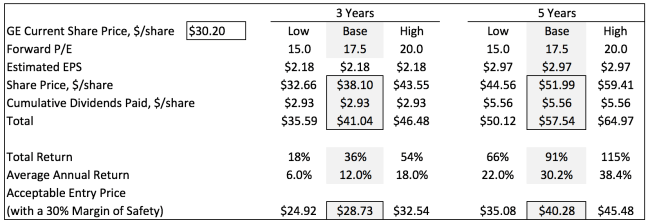 GE Valuation Summary