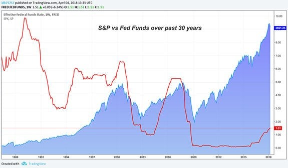 Image result for fed funds rate and stock market