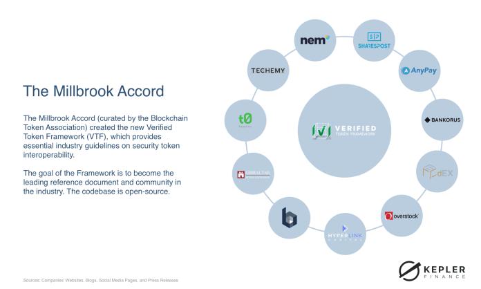Digital Securities market