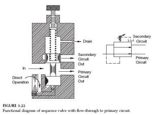Hydraulic Sequence Valve Operation | Hydraulic Valve