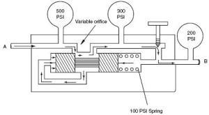 Hydraulic Flow Control Valves | Hydraulic Valve