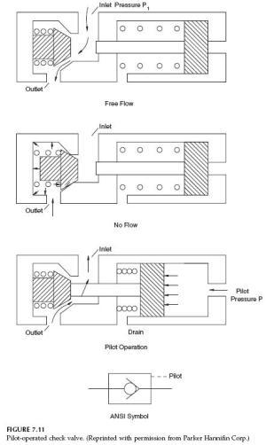 Hydraulic PilotOperated Check Valve | Hydraulic Valve