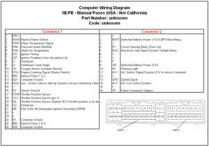 Datos Tecnicos y diagrama del motor 5efe