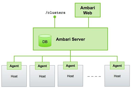 Enter Apache Ambari – the Elephant Rider… | Vamsi Talks Tech