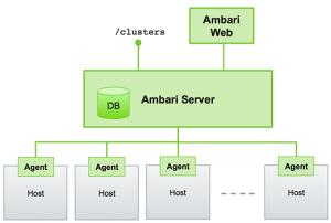 AmbariArch