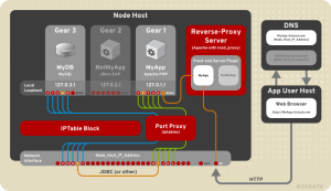 OpenShift_Networking