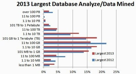 largest-data-mined-2013-vs-2012 (1)