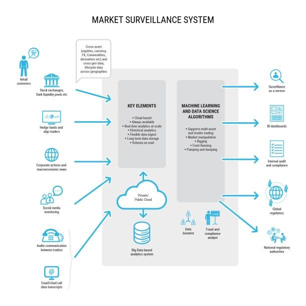 market_surveillance_system_v1