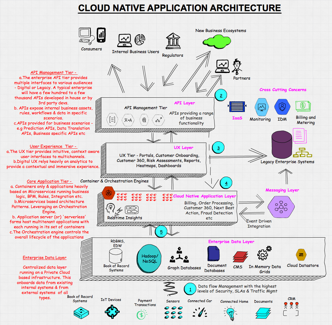 Infographic Cloud Native Application Architecture