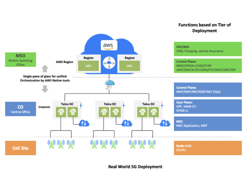 Real World 5G Deployment Architecture