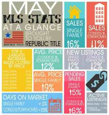 May MLS Stats Infographic posted by VanAlstyneHomes - courtesy of Republic Title