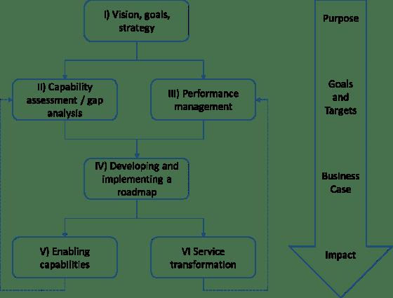 Framework planning en control aanpak