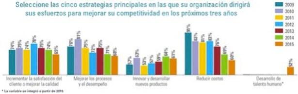 Fuente: Perspectivas de la Alta Dirección en México, KPMG en México, 2015.