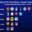 Revenue: Man United leads PL clubs, Liverpool, Man City close in