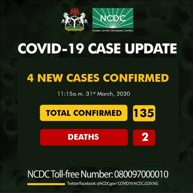 BREAKING: NCDC confirms 4 new cases of coronavirus