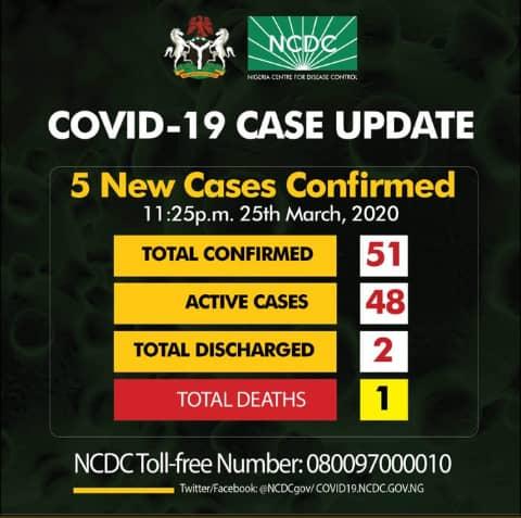 Breaking: Nigeria records 5 new cases of coronavirus