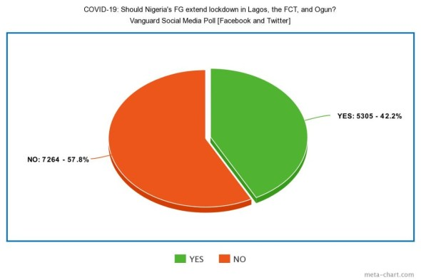Vanguard Poll: More than 40% Nigerians want COVID-19 lockdown extended