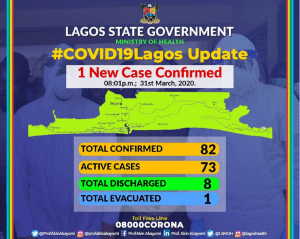 COVID-19 Lagos update: 82 confirmed cases, 8 discharged, 1 evacuated to US