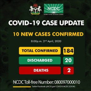 COVID-19: Nigeria records 10 new cases as confirmed cases rise to 184