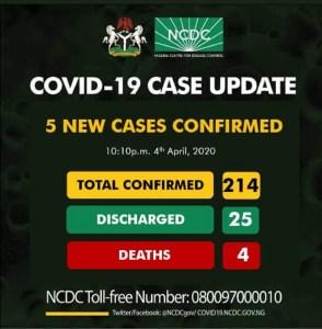 BREAKING: Nigeria records 5 new cases of COVID-19