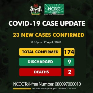 BREAKING: NCDC records 23 new cases of coronavirus