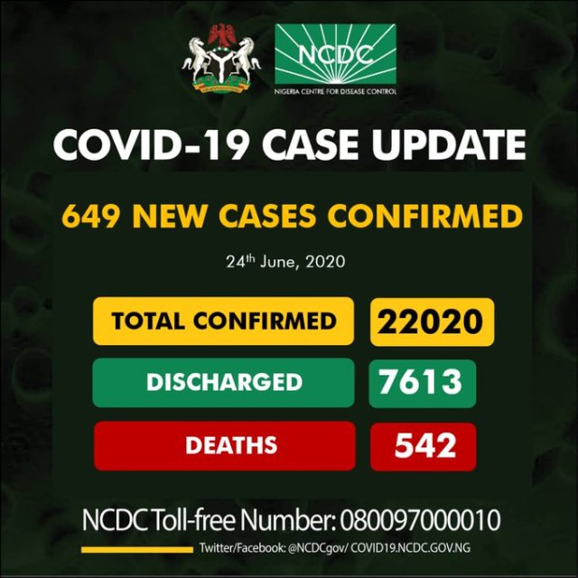 COVID-19 in Nigeria: Confirmed cases exceed 22,000 as NCDC announces 649 new cases