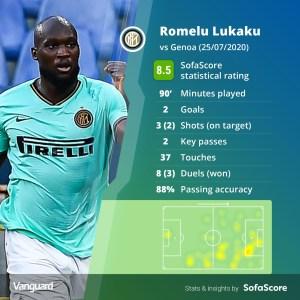 Lukaku, Inter Milan