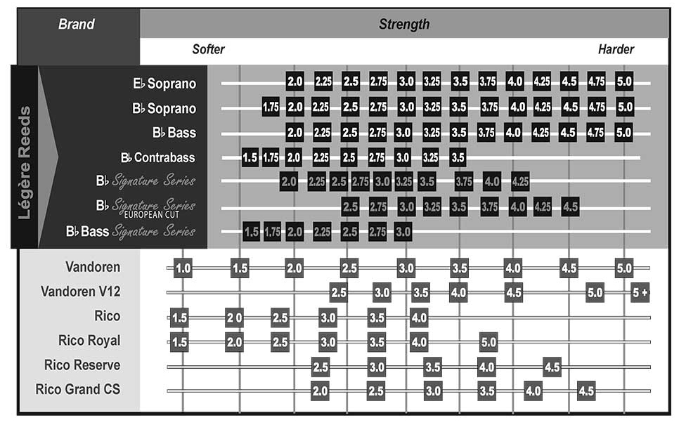 Legere Reeds Strength Charts