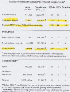 VI Provincial Comparison
