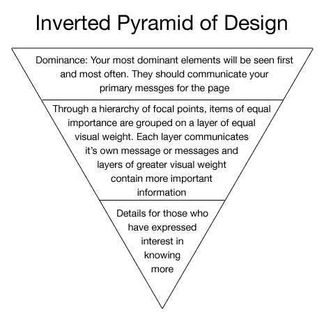 The inverted pyramid of design