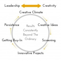 Leadership & Creativity