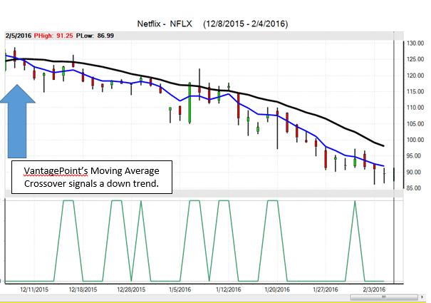 FANG stocks netflix
