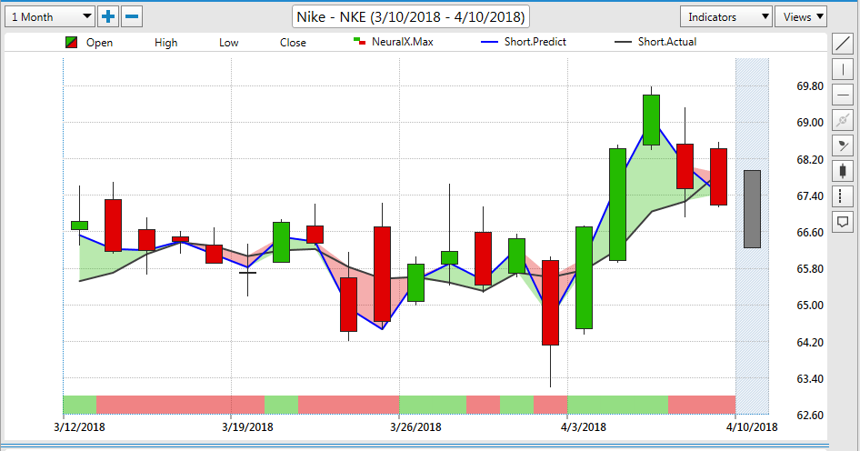NKE Stock - Nike Trading Journal with VantagePoint