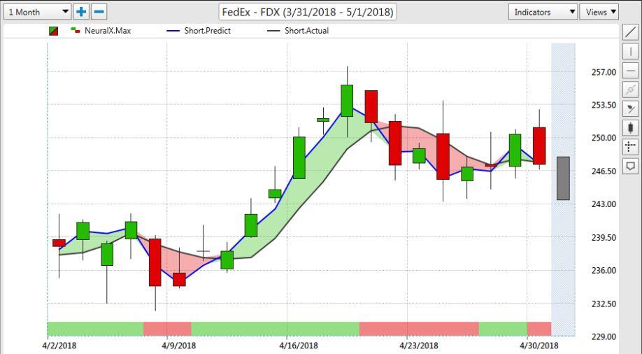 FDX Stock