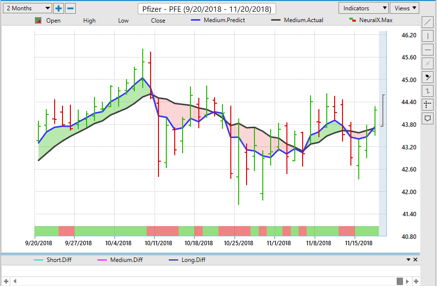 PFE Stock Chart