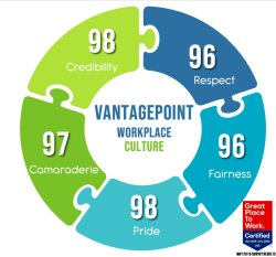 Vantagepoint's workplace culture evaluation