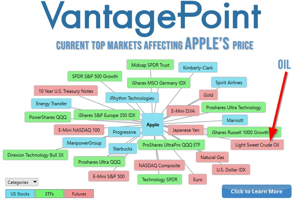 VantagePoint's patented intermarket analysis shows relationship between apple and oil