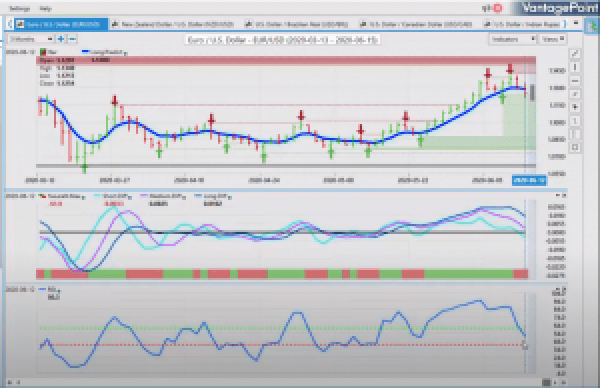 EUR vs USD outlook 6 15