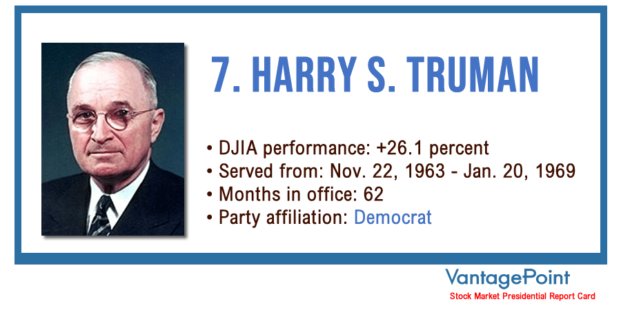 Vantagepoint AI: Stock Market Presidential Report Card - Harry Truman