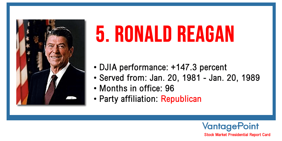 Vantagepoint AI: Stock Market Presidential Report Card - Ronald Reagan