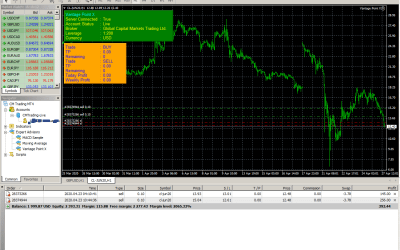 Highly Profitable Automated Crude Oil Trading