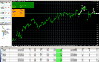 742$ with 1000$ account in two weeks.
