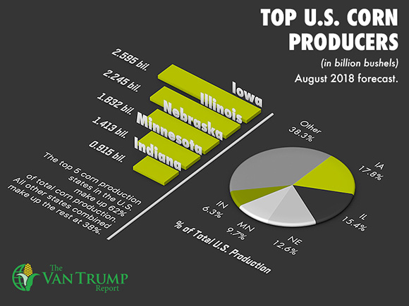 Top 5 U.S. Corn Producing States