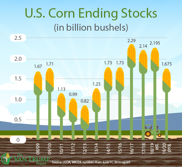 U.S. Corn Ending Stocks