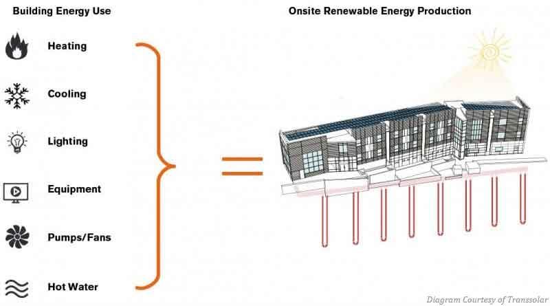 Net-Zero Energy Diagram