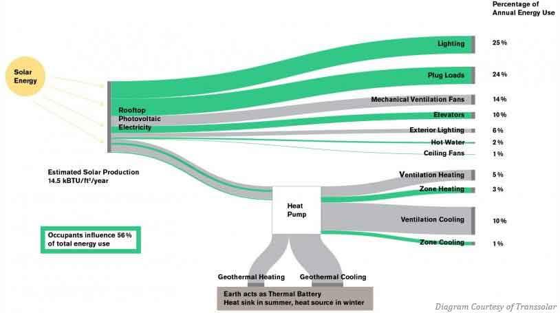 Building Energy Diagram