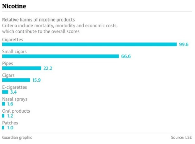 Riesgos relativos de productos con nicotina.