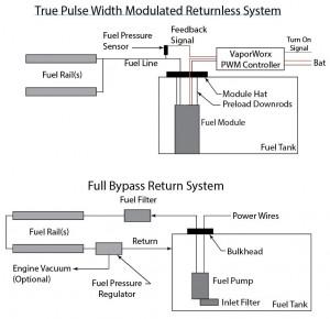 How do PWM returnless fuel systems work? | VaporWorx  We