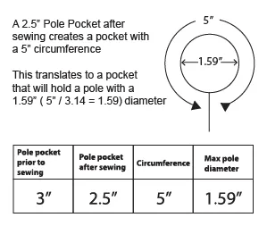 Pole Pockets