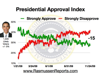 obama_approval_index_november_24_2009